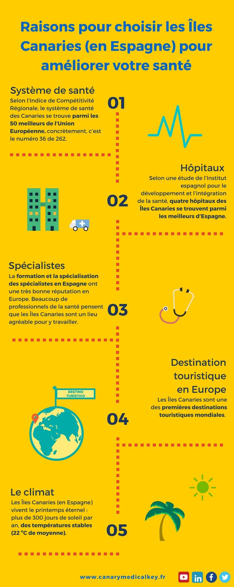 Infografías Turismo Médico