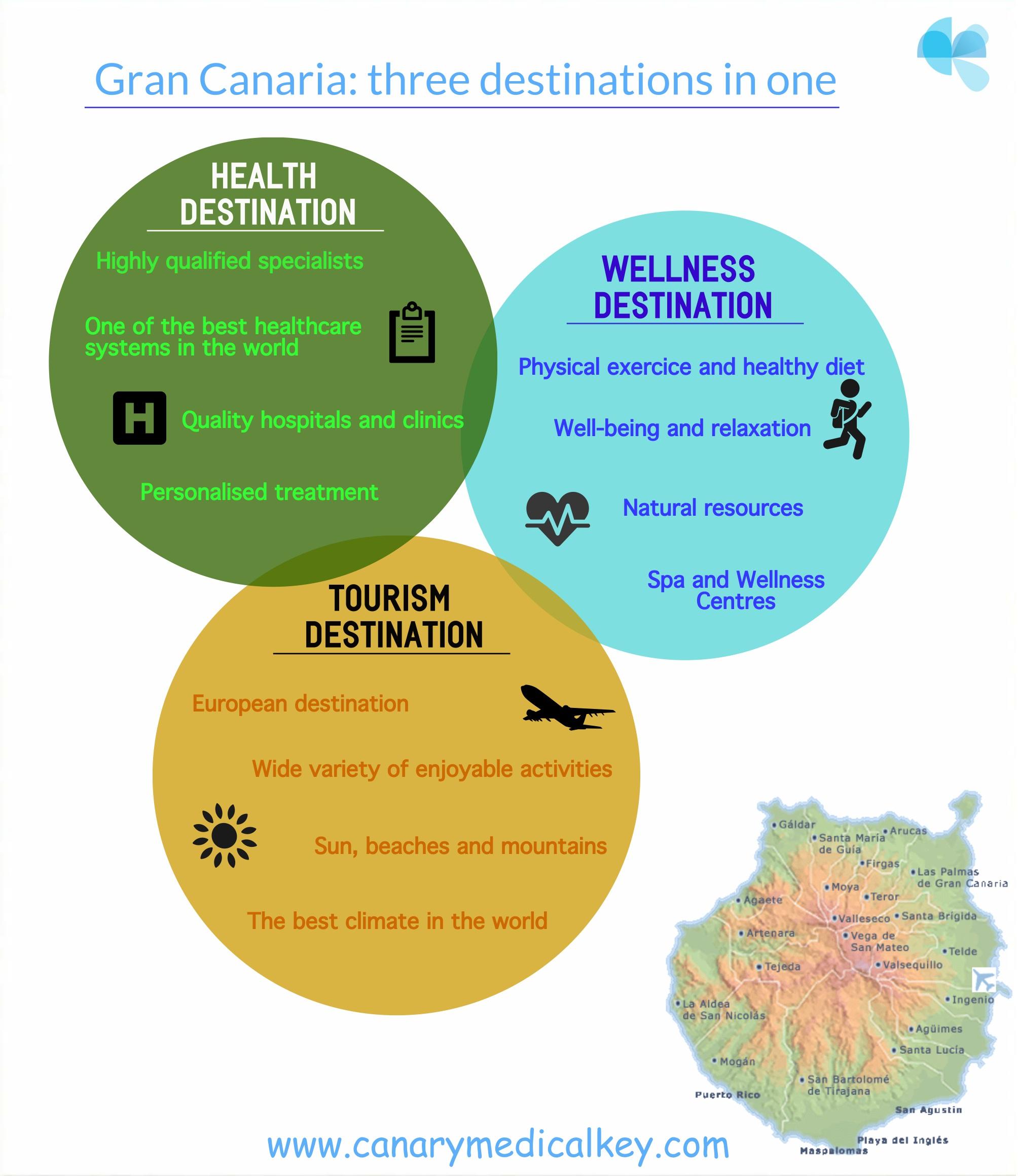 Infografía Destino Turismo Médico
