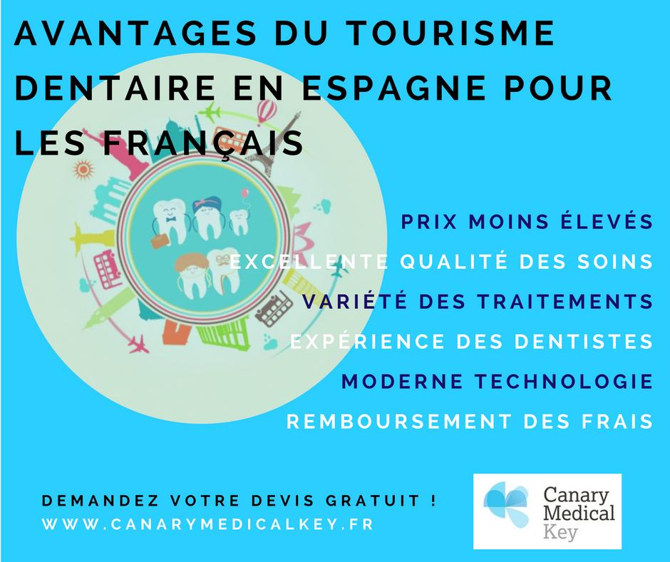 Infografía Turismo Dental en Francés